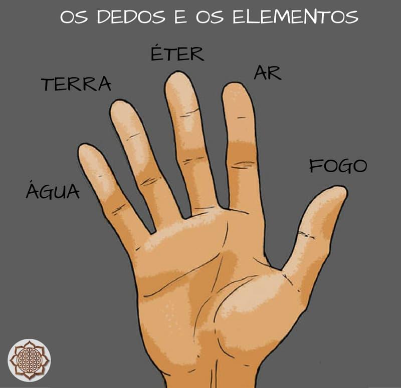 Os Dedos E Os Elementos